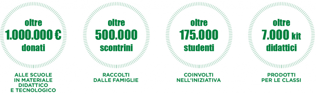 i valori dell iniziativa_città fiera_collection school 2020